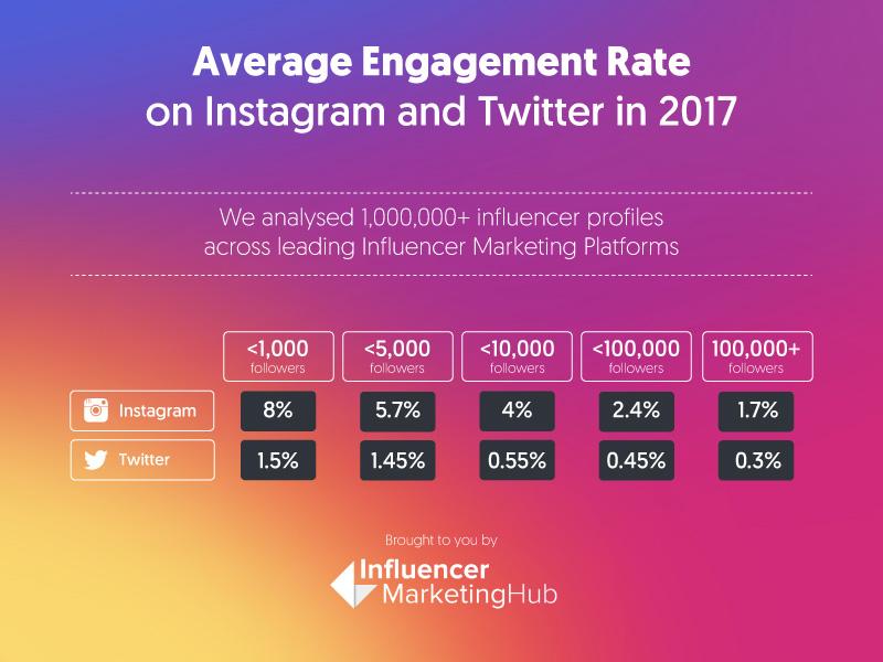 Cara Mudah Mengetahui Harga Postingan Instagram Kamu